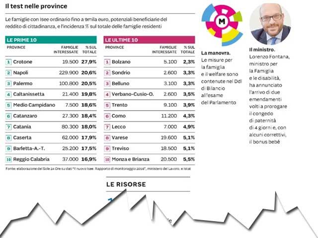 Reddito di cittadinanza da record in Calabria